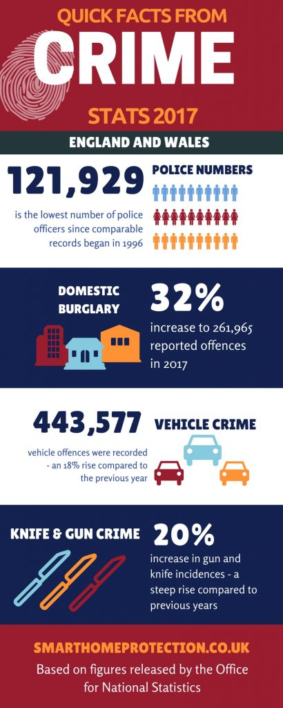 Quick Facts from Crime Stats infographic
